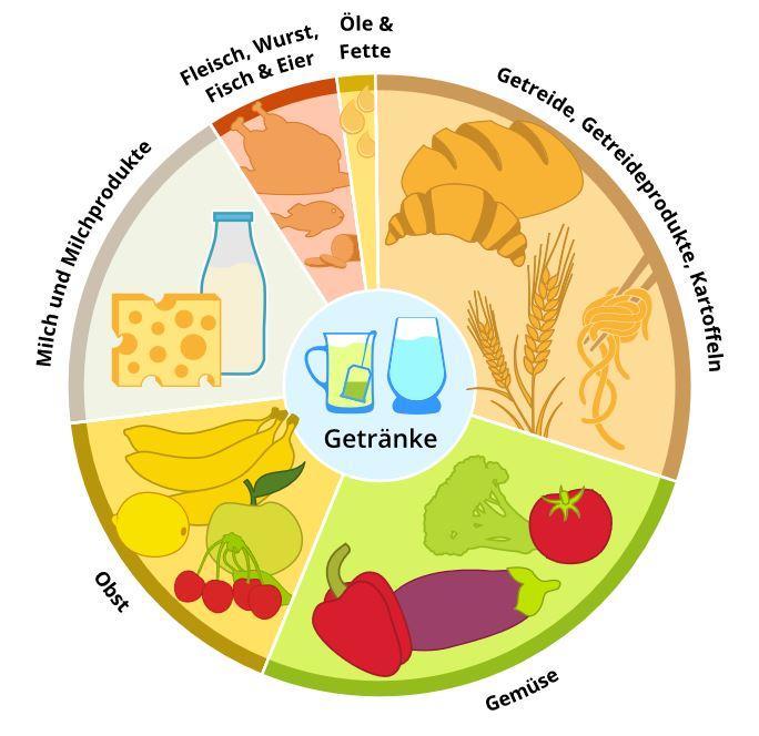 interActive Systems | Ernährung
